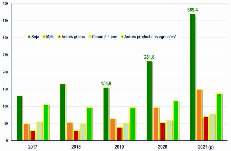Évolution de la recettes brutes dégagées sur les cultures annuelles et pérennes (milliards de BRL). Source : IBGE. *Café, tabac, oranges, autres.